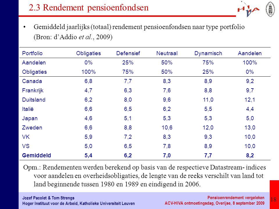 2.3 Rendement pensioenfondsen
