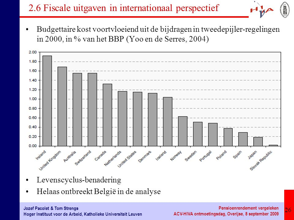 2.6 Fiscale uitgaven in internationaal perspectief