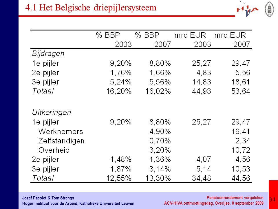 4.1 Het Belgische driepijlersysteem