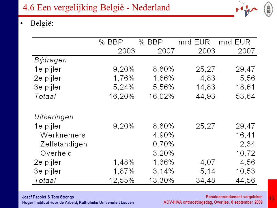 4.6 Een vergelijking België - Nederland