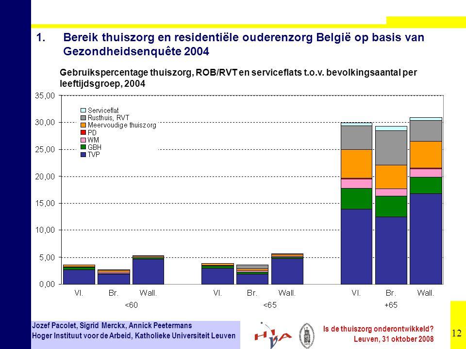 1. Bereik thuiszorg en residentiële ouderenzorg België op basis van Gezondheidsenquête 2004
