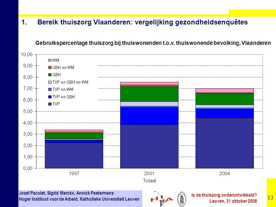 1. Bereik thuiszorg Vlaanderen: vergelijking gezondheidsenquêtes