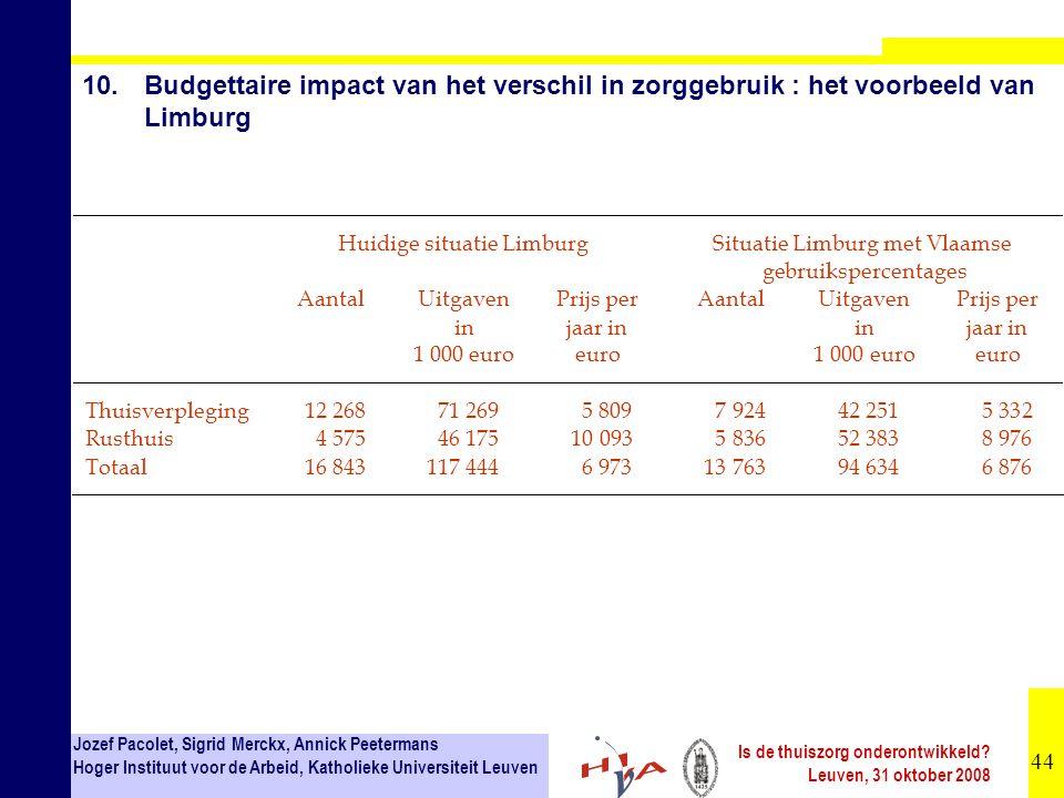 10. Budgettaire impact van het verschil in zorggebruik : het voorbeeld van Limburg