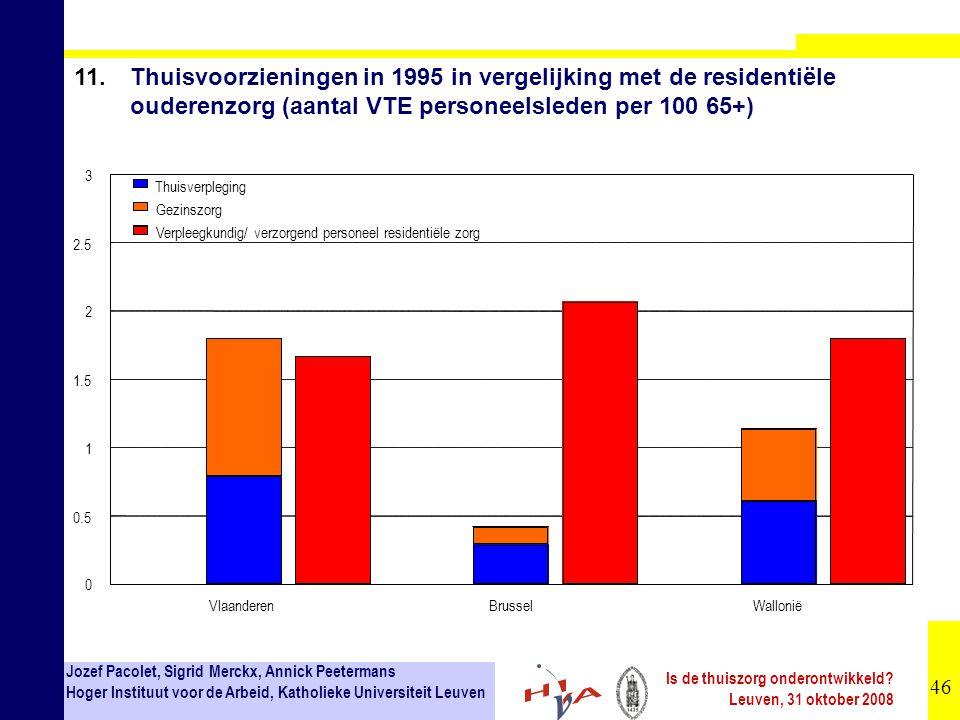 11. Thuisvoorzieningen in 1995 in vergelijking met de residentiële ouderenzorg (aantal VTE personeelsleden per 100 65+)