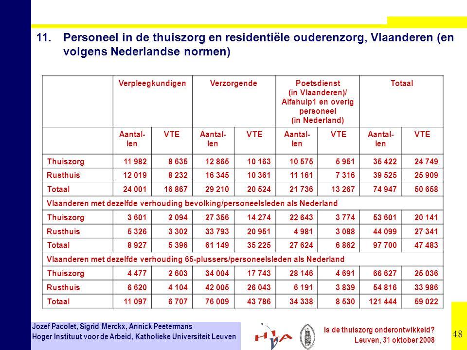11. Personeel in de thuiszorg en residentiële ouderenzorg, Vlaanderen (en volgens Nederlandse normen)