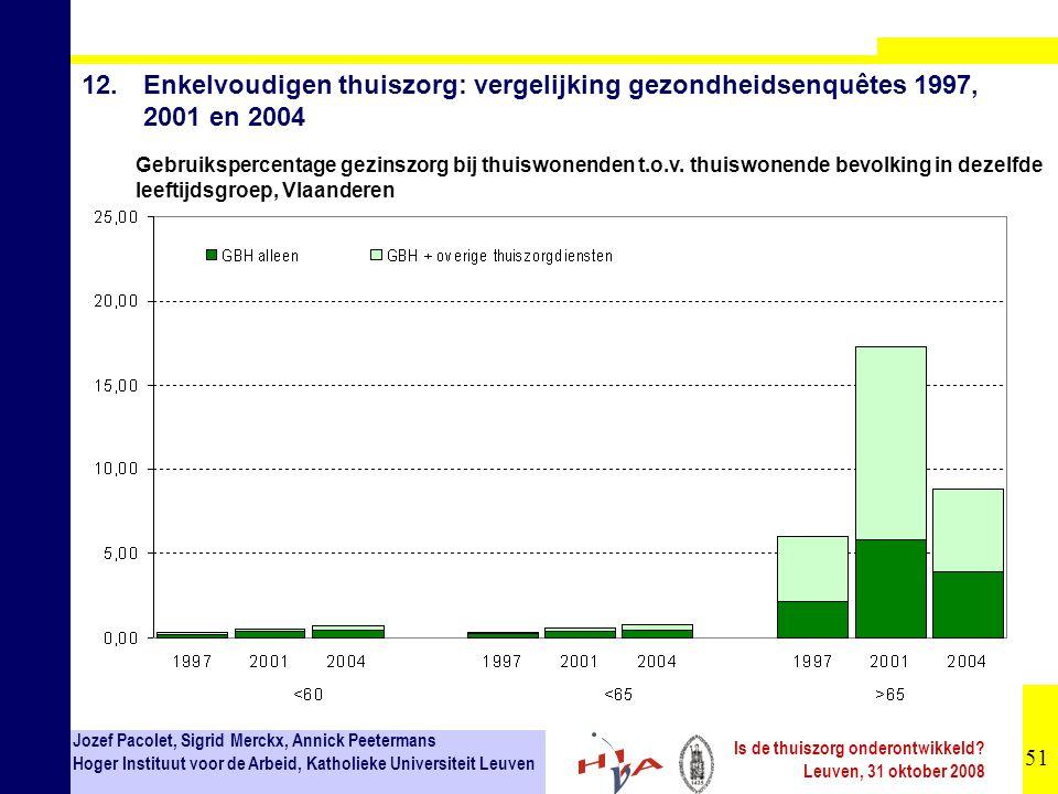 12. Enkelvoudigen thuiszorg: vergelijking gezondheidsenquêtes 1997, 2001 en 2004
