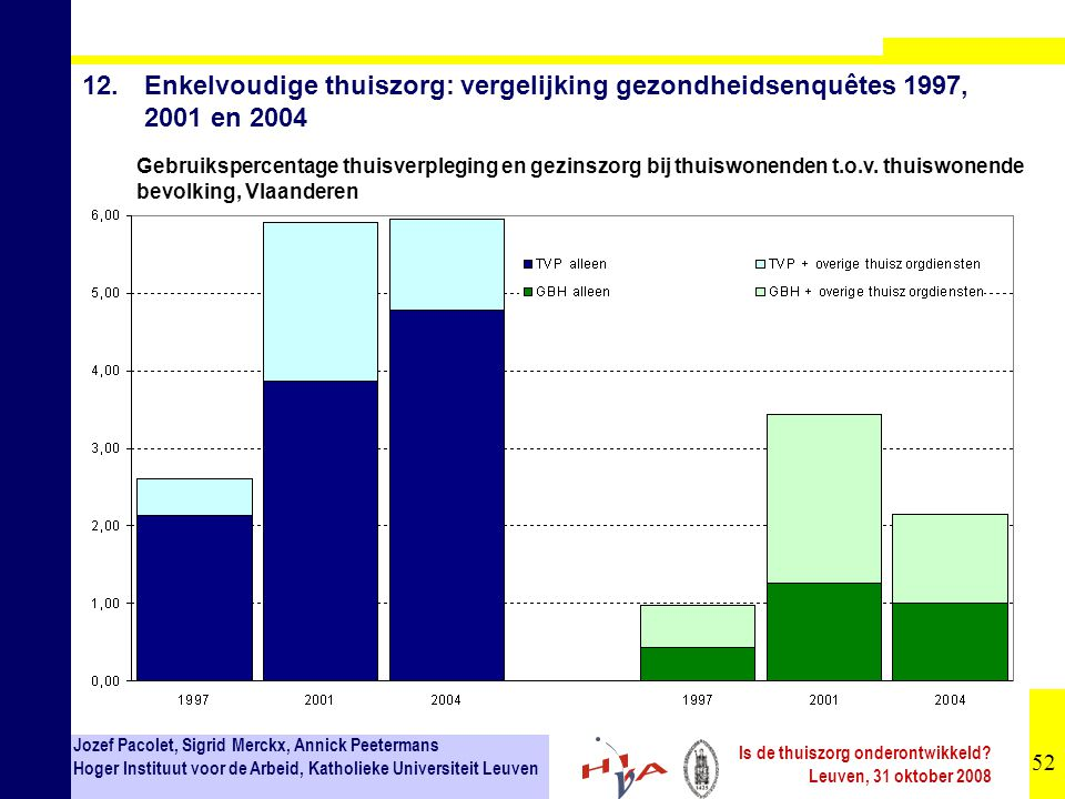 12. Enkelvoudige thuiszorg: vergelijking gezondheidsenquêtes 1997, 2001 en 2004