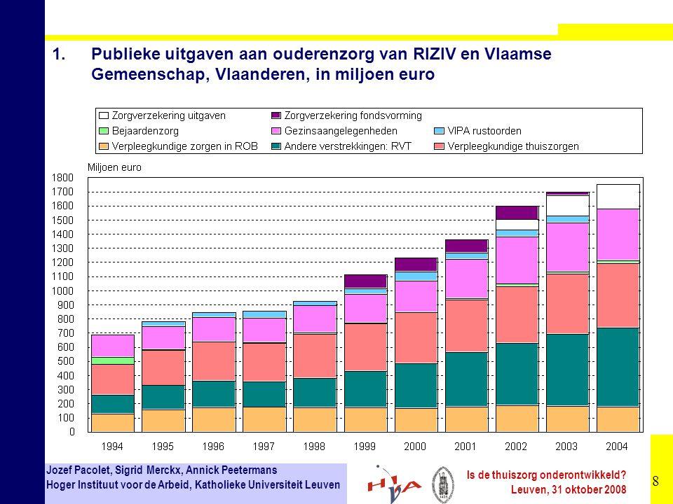 1. Publieke uitgaven aan ouderenzorg van RIZIV en Vlaamse Gemeenschap, Vlaanderen, in miljoen euro