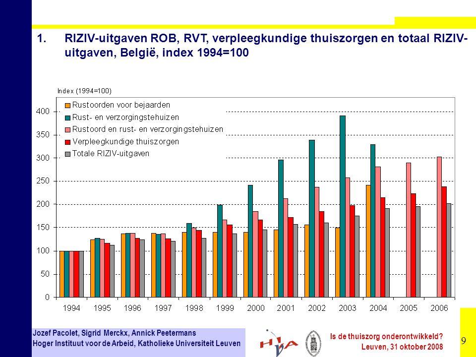 1. RIZIV-uitgaven ROB, RVT, verpleegkundige thuiszorgen en totaal RIZIV-uitgaven, België, index 1994=100