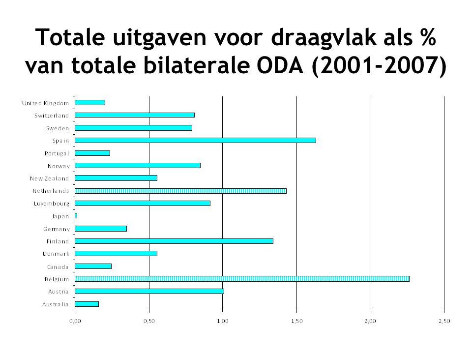 Totale uitgaven voor draagvlak als % van totale bilaterale ODA (2001-2007)