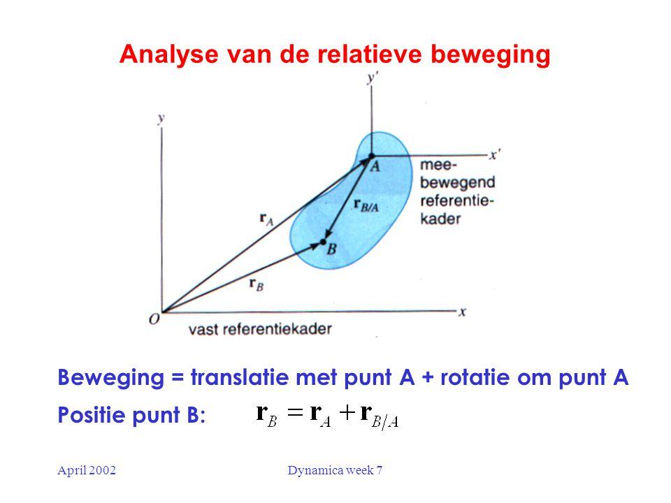 Analyse van de relatieve beweging