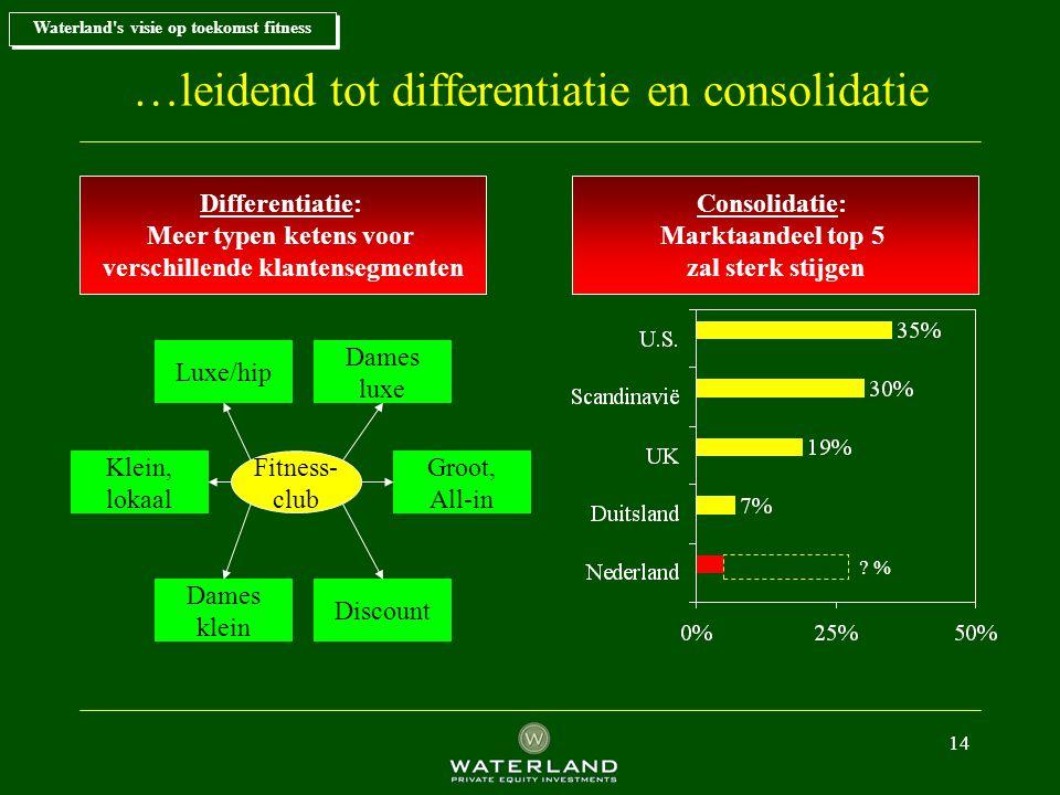 …leidend tot differentiatie en consolidatie