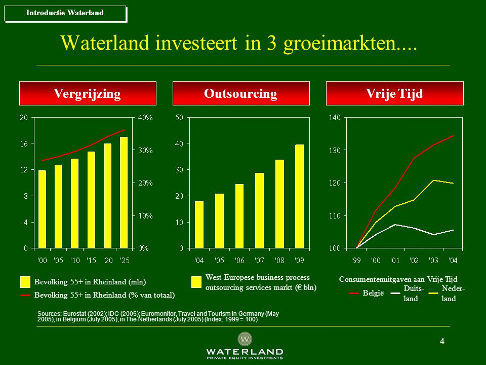 Waterland investeert in 3 groeimarkten....