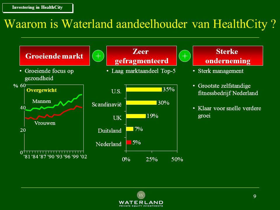 Waarom is Waterland aandeelhouder van HealthCity