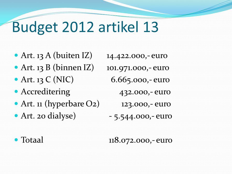 Budget 2012 artikel 13 Art. 13 A (buiten IZ) 14.422.000,- euro