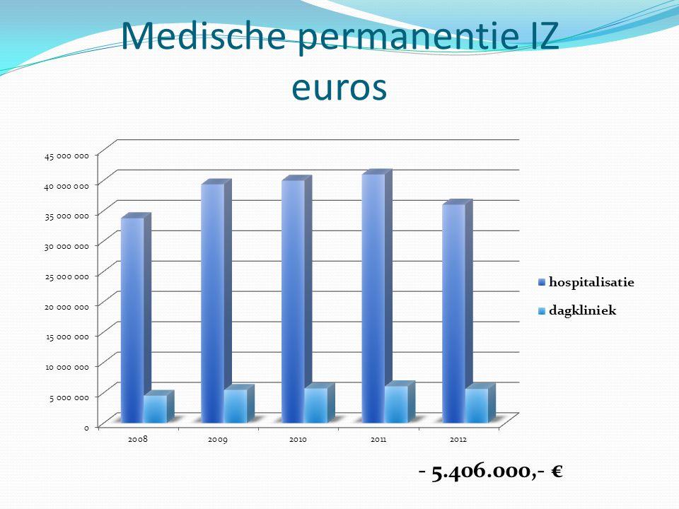 Medische permanentie IZ euros