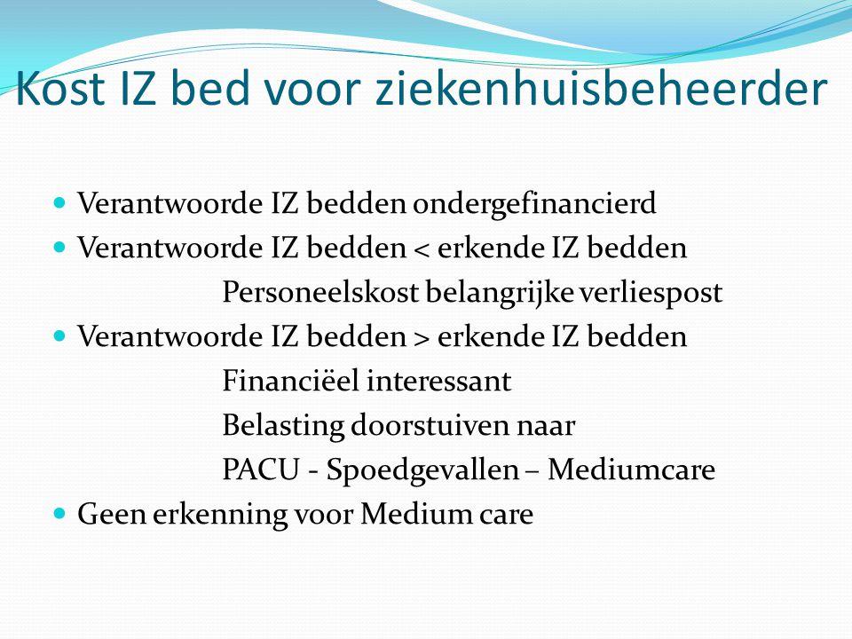 Kost IZ bed voor ziekenhuisbeheerder