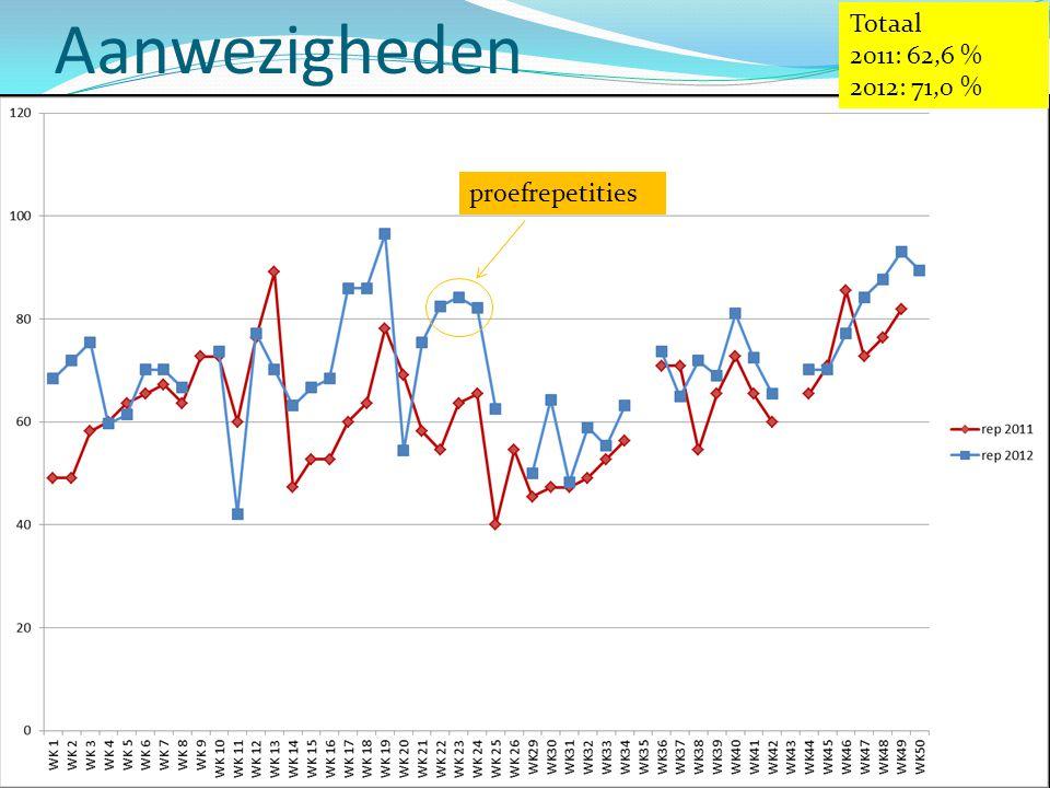 Aanwezigheden Totaal 2011: 62,6 % 2012: 71,0 % proefrepetities