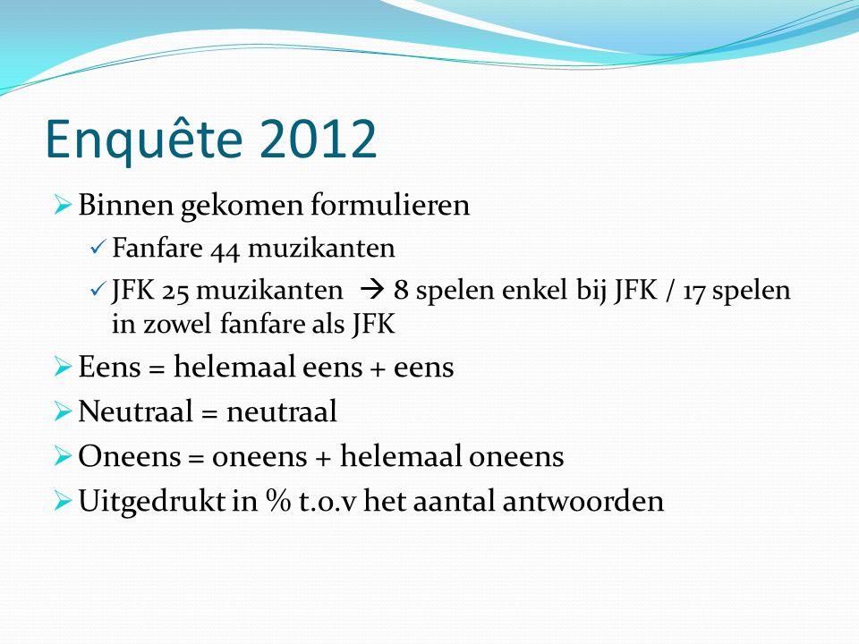 Enquête 2012 Binnen gekomen formulieren Eens = helemaal eens + eens