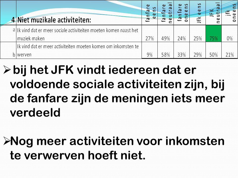 bij het JFK vindt iedereen dat er voldoende sociale activiteiten zijn, bij de fanfare zijn de meningen iets meer verdeeld
