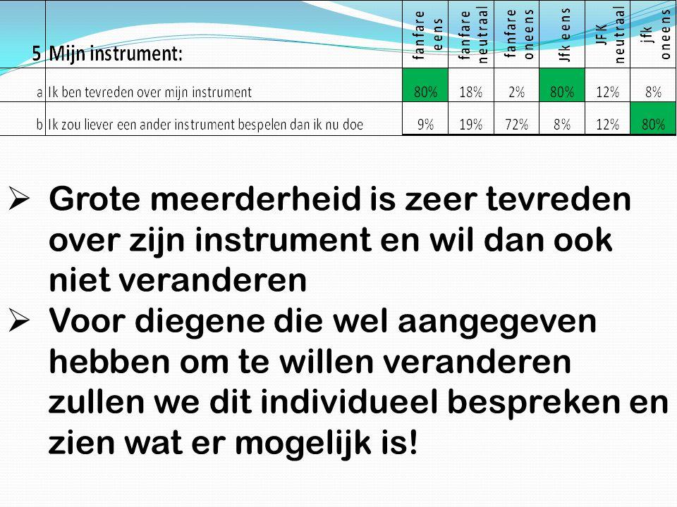 Grote meerderheid is zeer tevreden over zijn instrument en wil dan ook niet veranderen