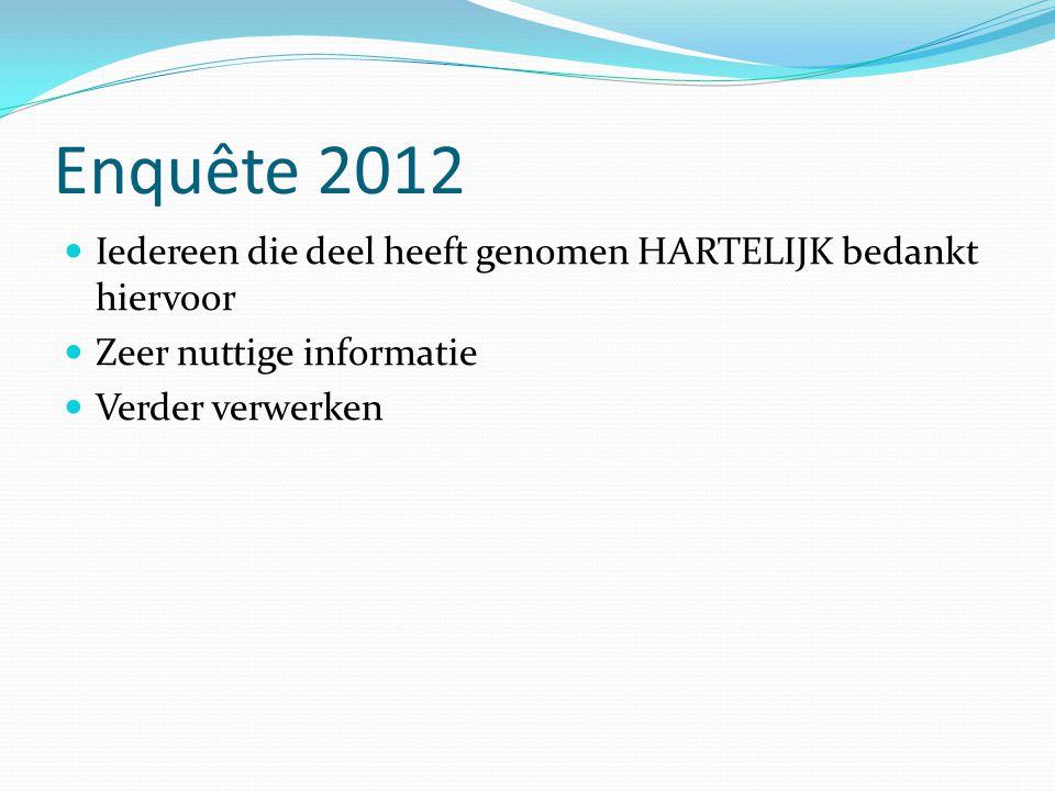 Enquête 2012 Iedereen die deel heeft genomen HARTELIJK bedankt hiervoor.