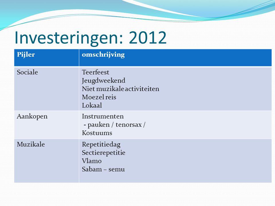 Investeringen: 2012 Pijler omschrijving Sociale Teerfeest Jeugdweekend
