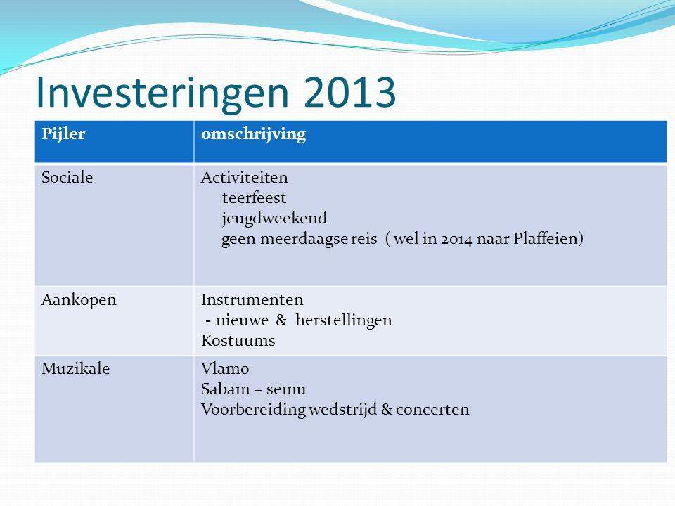 Investeringen 2013 Pijler omschrijving Sociale Activiteiten teerfeest