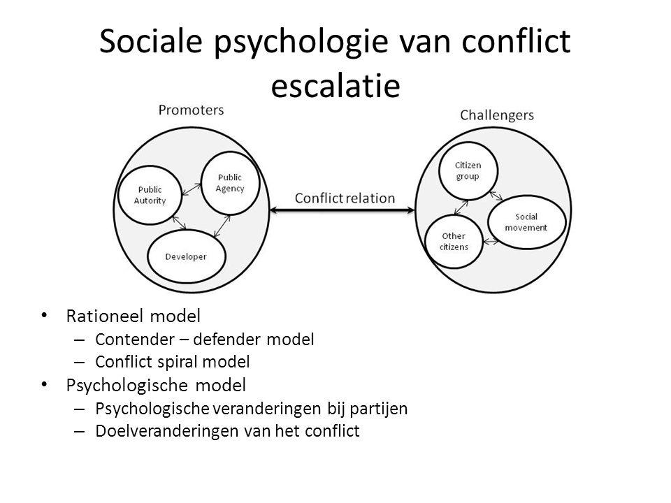 Sociale psychologie van conflict escalatie