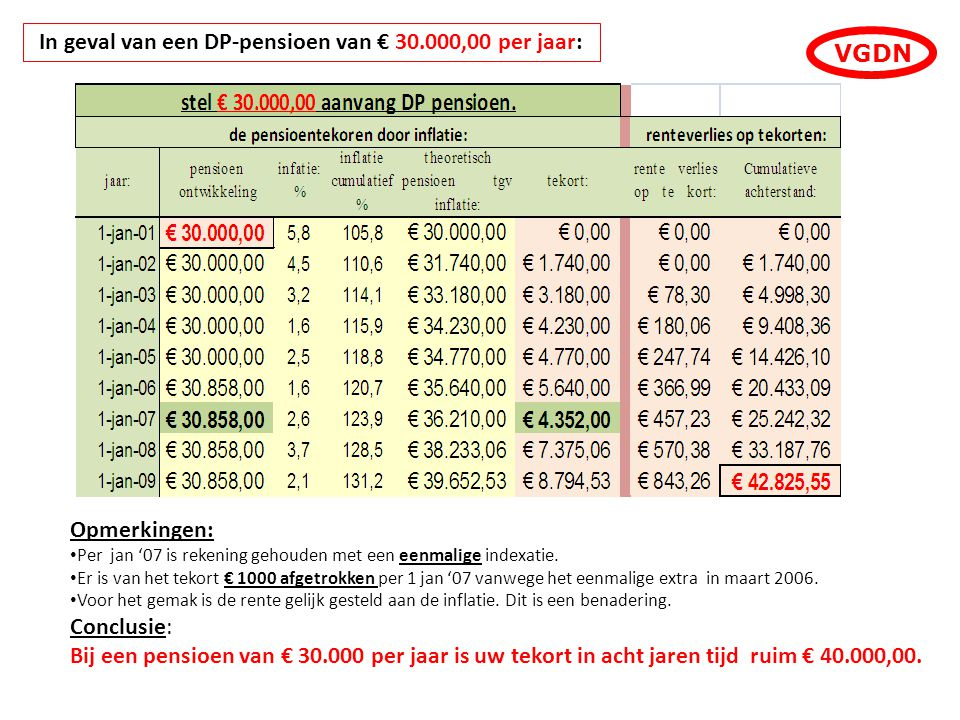In geval van een DP-pensioen van € 30.000,00 per jaar: