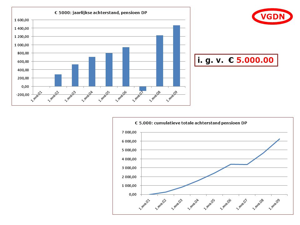 VGDN i. g. v. € 5.000.00