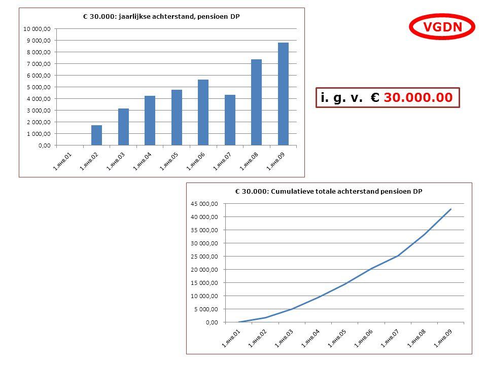 VGDN i. g. v. € 30.000.00
