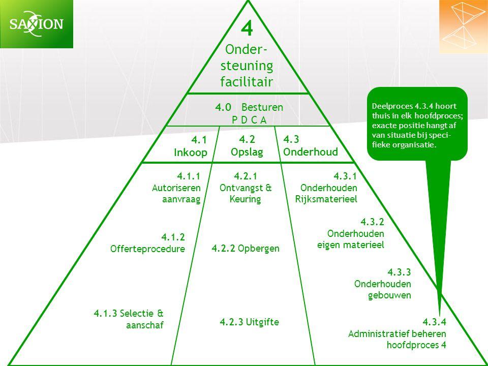 4 Onder- steuning facilitair 4.0 Besturen P D C A 4.1 Inkoop 4.2
