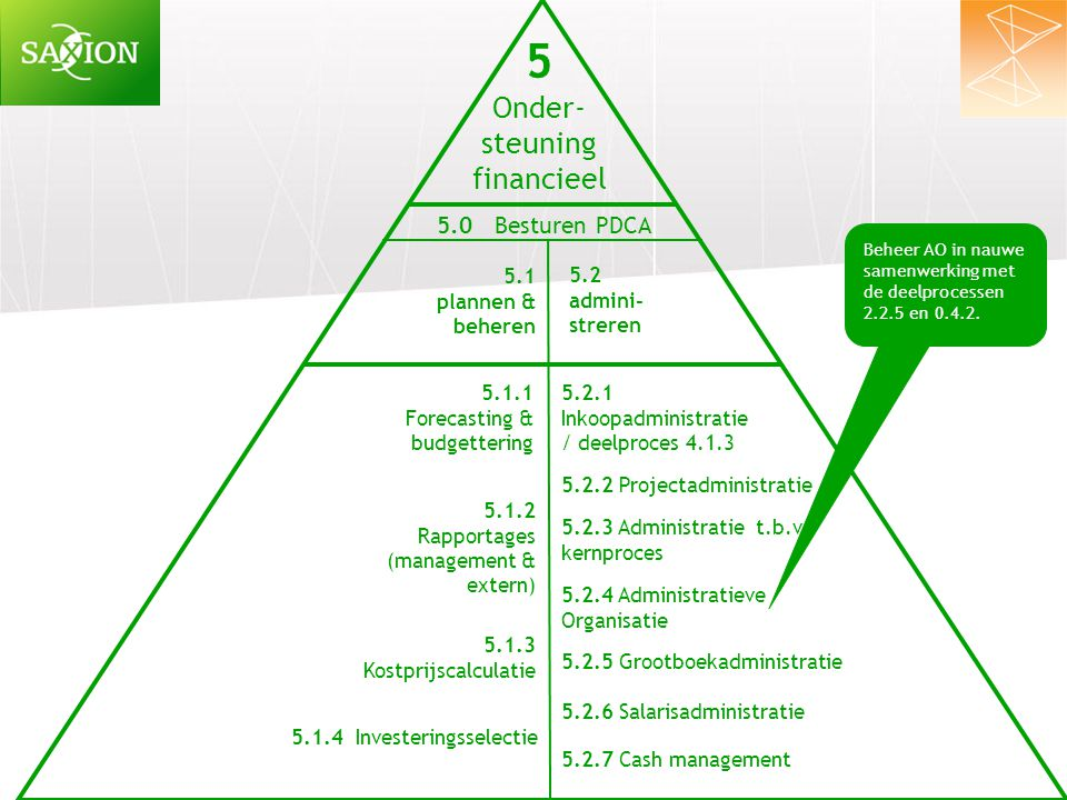 5 Onder- steuning financieel 5.0 Besturen PDCA 5.1 plannen & beheren
