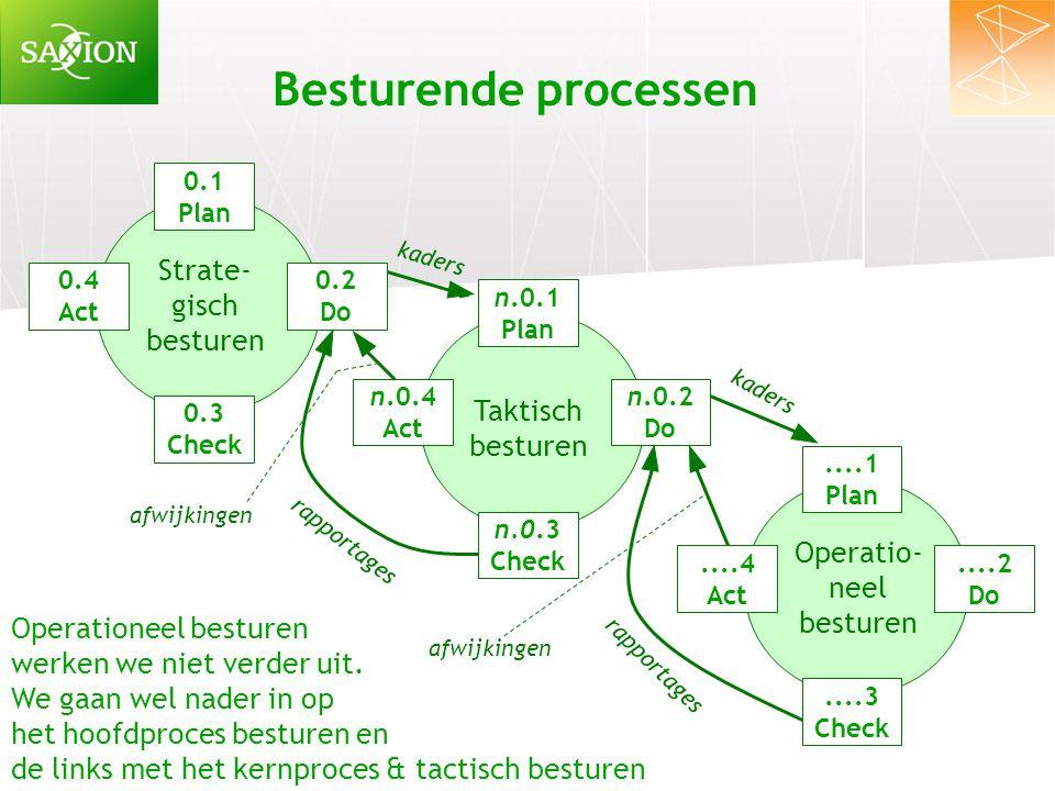 Besturende processen Strate- gisch besturen Taktisch besturen