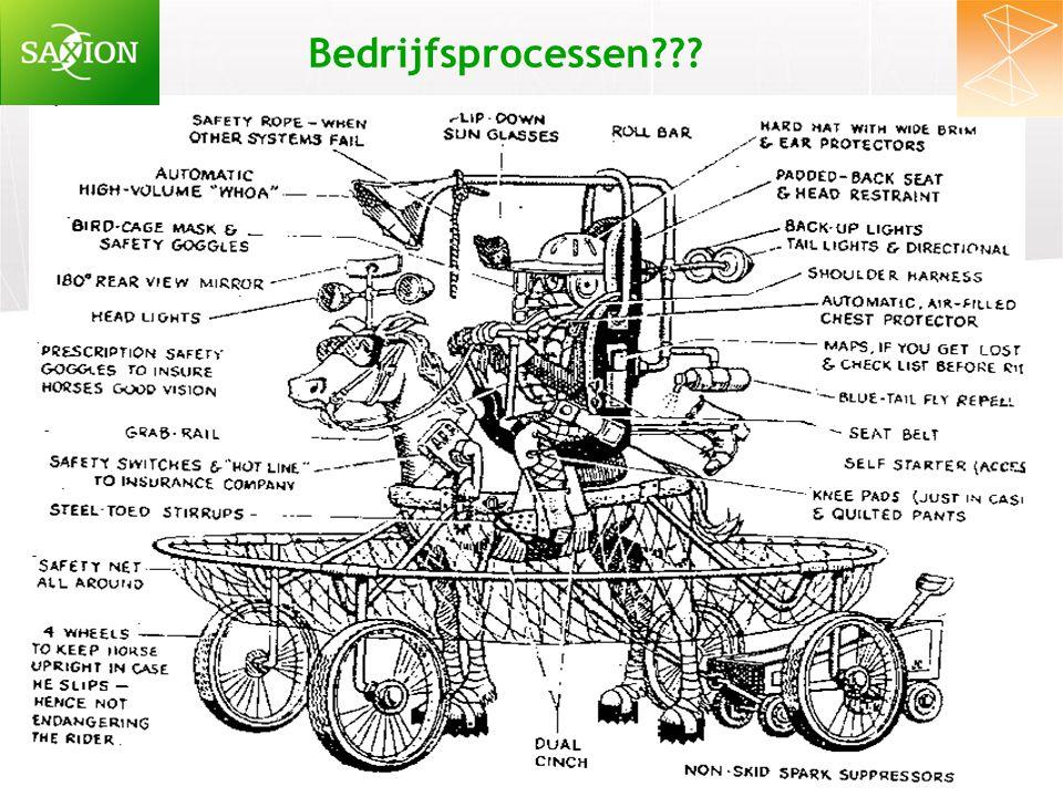 Bedrijfsprocessen De kanorace 5