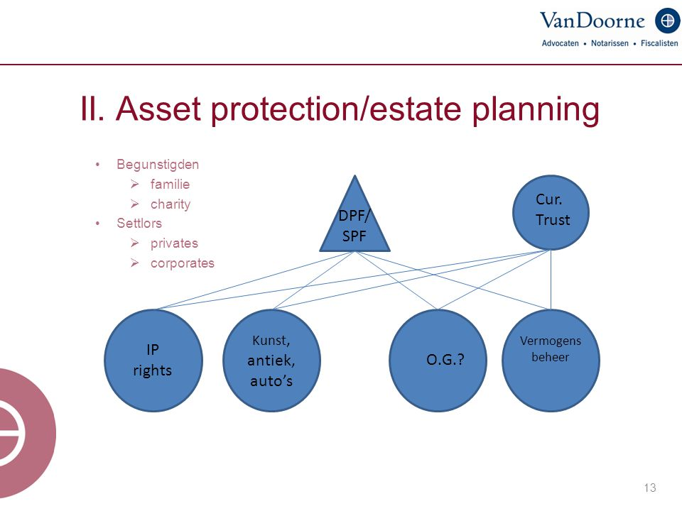 II. Asset protection/estate planning
