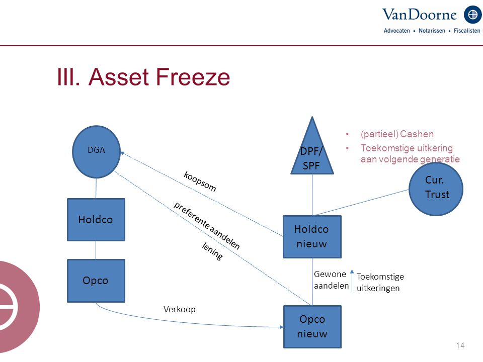 III. Asset Freeze DPF/ SPF Cur. Trust Holdco Holdco nieuw Opco