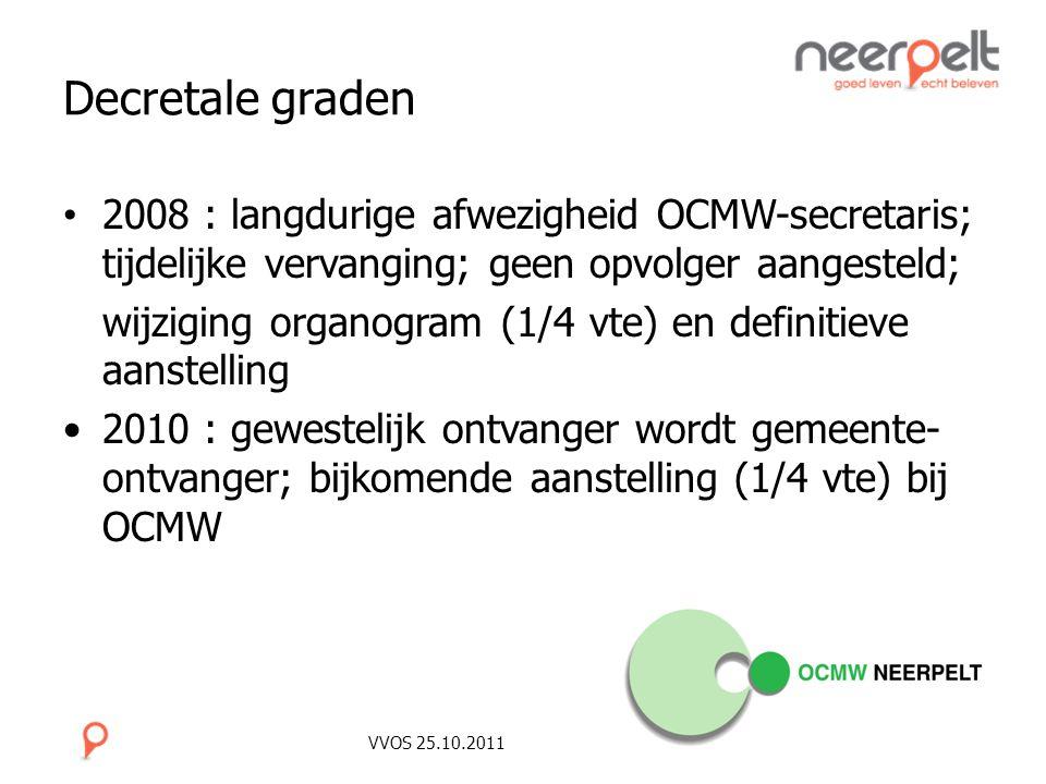 Decretale graden 2008 : langdurige afwezigheid OCMW-secretaris; tijdelijke vervanging; geen opvolger aangesteld;
