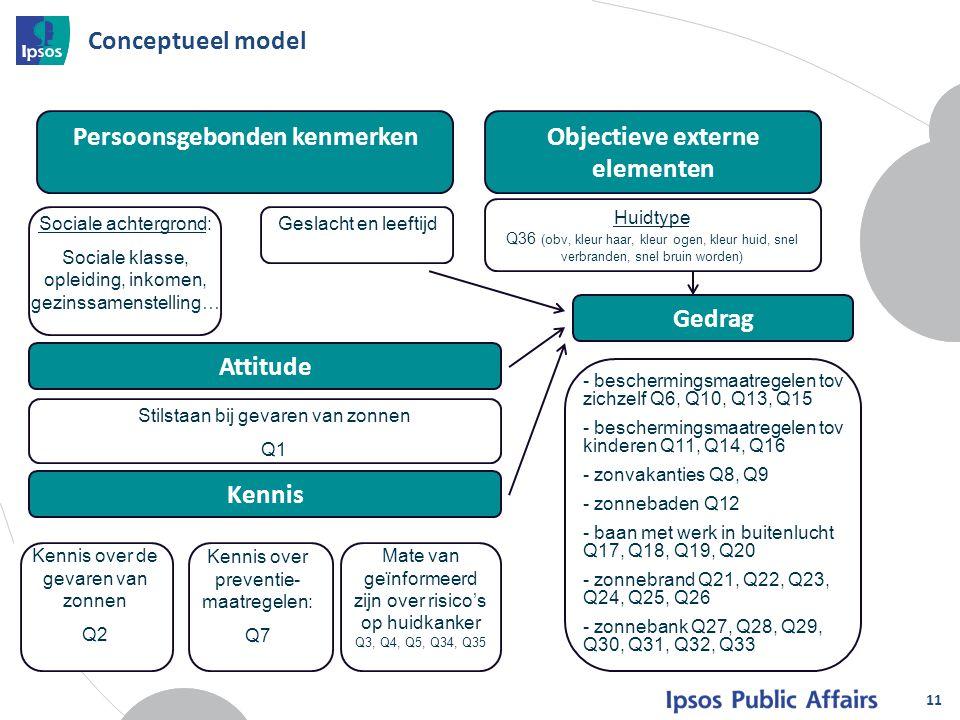 Objectieve externe elementen Persoonsgebonden kenmerken