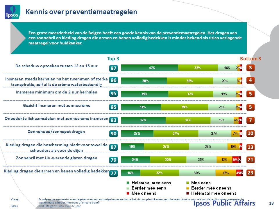 Kennis over preventiemaatregelen