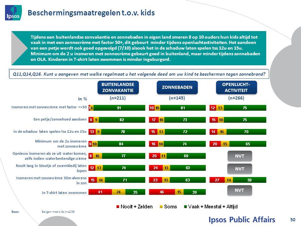 Beschermingsmaatregelen t.o.v. kids