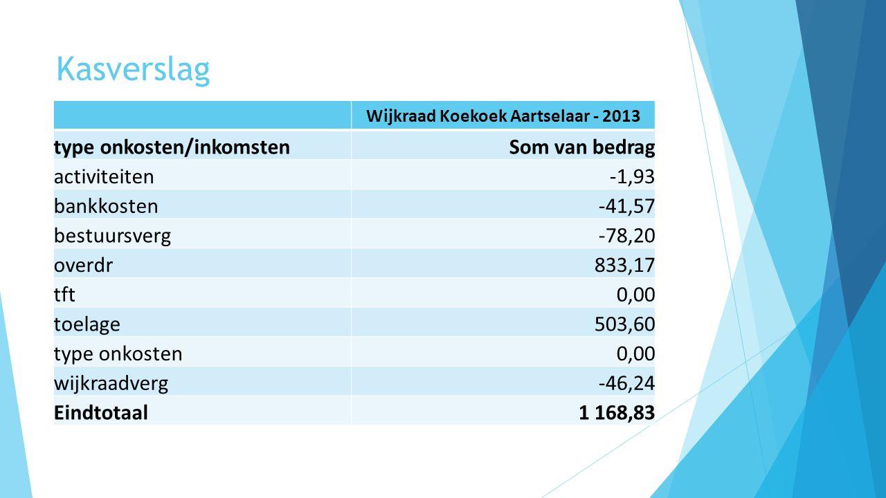 Wijkraad Koekoek Aartselaar - 2013