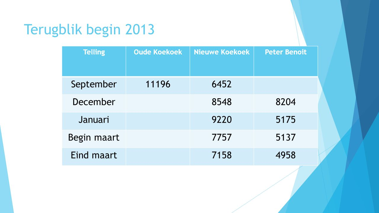 Terugblik begin 2013 September 11196 6452 December 8548 8204 Januari