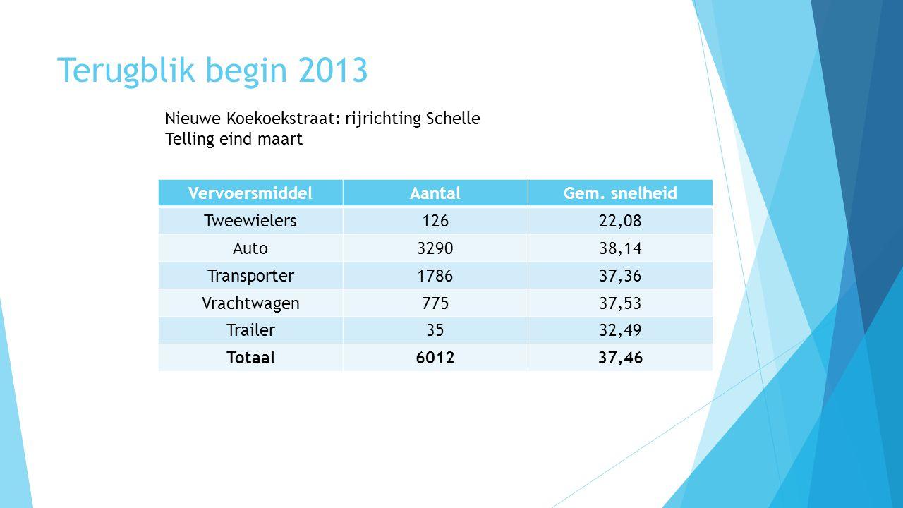 Terugblik begin 2013 Nieuwe Koekoekstraat: rijrichting Schelle