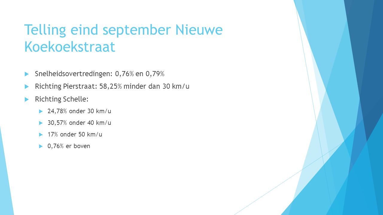 Telling eind september Nieuwe Koekoekstraat