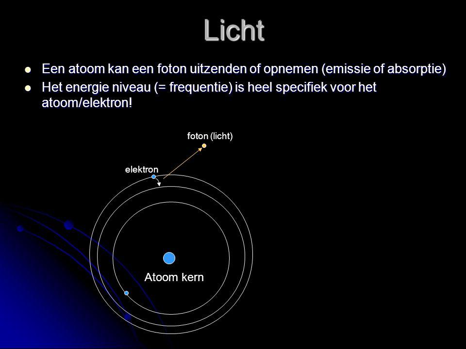 Licht Een atoom kan een foton uitzenden of opnemen (emissie of absorptie)