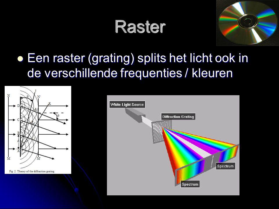 Raster Een raster (grating) splits het licht ook in de verschillende frequenties / kleuren