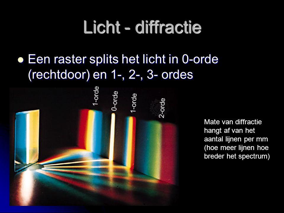 Licht - diffractie Een raster splits het licht in 0-orde (rechtdoor) en 1-, 2-, 3- ordes. 1-orde. 0-orde.