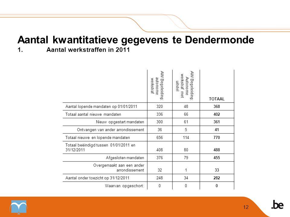 Aantal kwantitatieve gegevens te Dendermonde 1